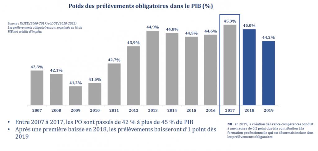 """Résultat de recherche d'images pour """"évolution des prélèvements obligatoires en france2019"""""""
